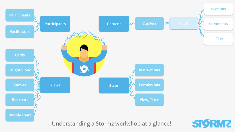 A Stormz workshop at a glance
